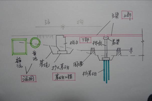 (二)桥梁的基本组成(4部分)